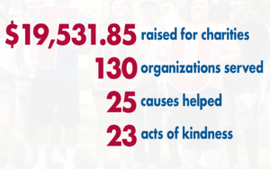 """An infographic reads, """"#FDUGivesBack. $19,531.85 raised for charities, 130 organization served, 25 causes helped, 23 acts of kindness. Fairleigh Dickinson Fall 2019. FDU."""""""